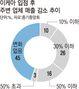 이케아 들어선 광명시, 소매점 2곳 중 1곳 '매출 감소' : 뉴스zum