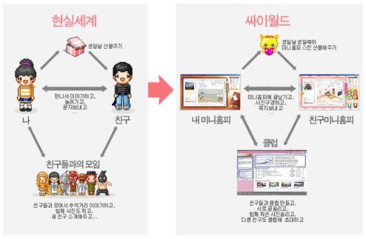 폐업수순 싸이월드…미니홈피 모두 지워지나(종합) : 뉴스줌